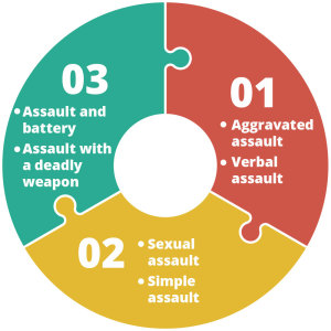 Denver Criminal Defense Attorney, Denver DUI Attorney and Denver Car Accident Attorney assault infographic for web 300x300 - Assault Graphic