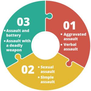 Denver Criminal Defense Attorney, Denver DUI Attorney and Denver Car Accident Attorney Denver Assault Attorneys Infographic - Assault